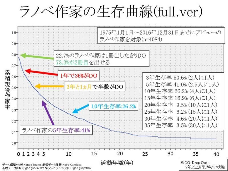 ラノベ作家の生存曲線
