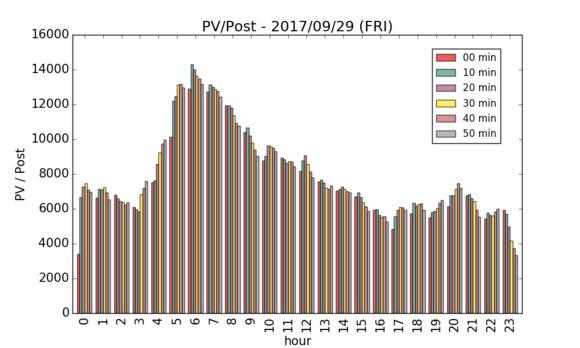 1投稿の平均獲得PV