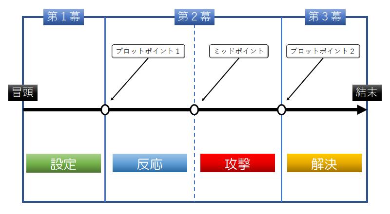 3幕構成の概念図