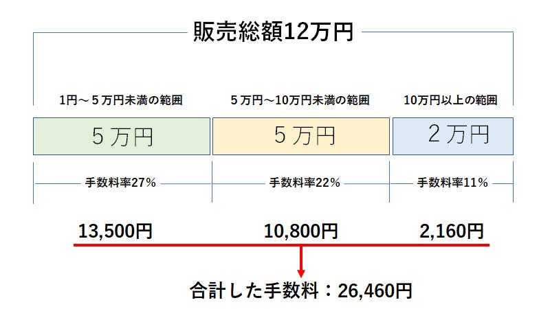 ココナラの手数料計算