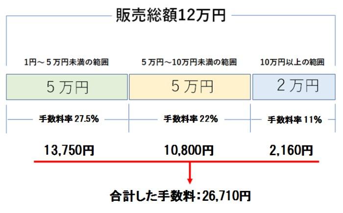 ココナラの手数料(累進方式)