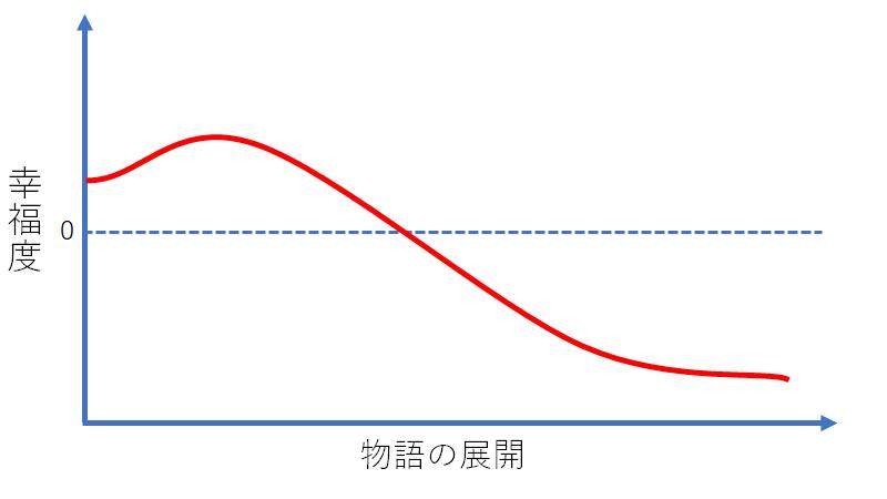 悲劇型のグラフ