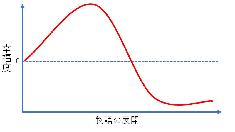 失墜型のグラフ