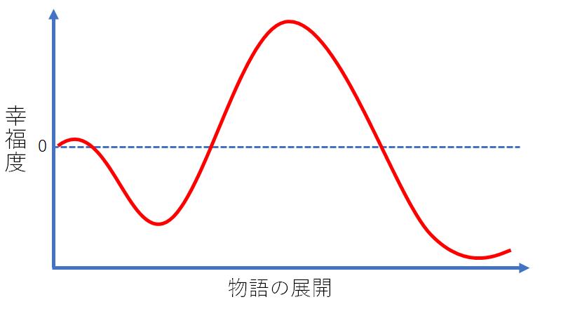 オイディプス型グラフ