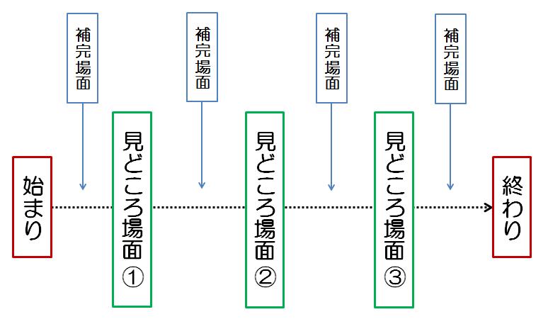 ライン法 概念図