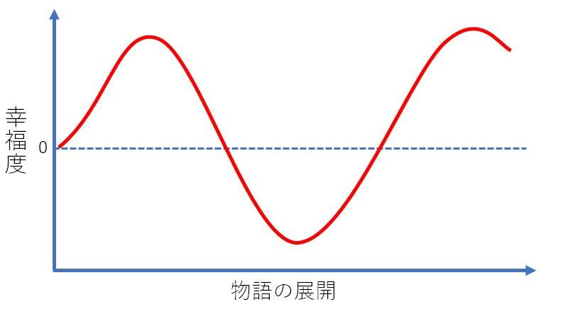 シンデレラ型のグラフ