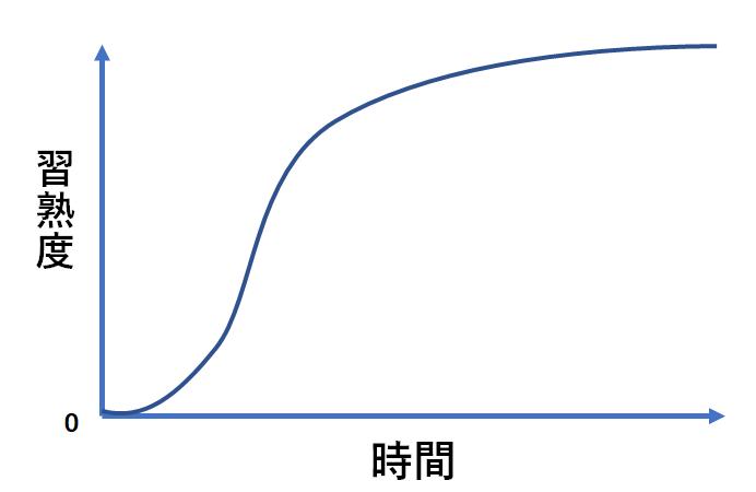 習熟度の曲線