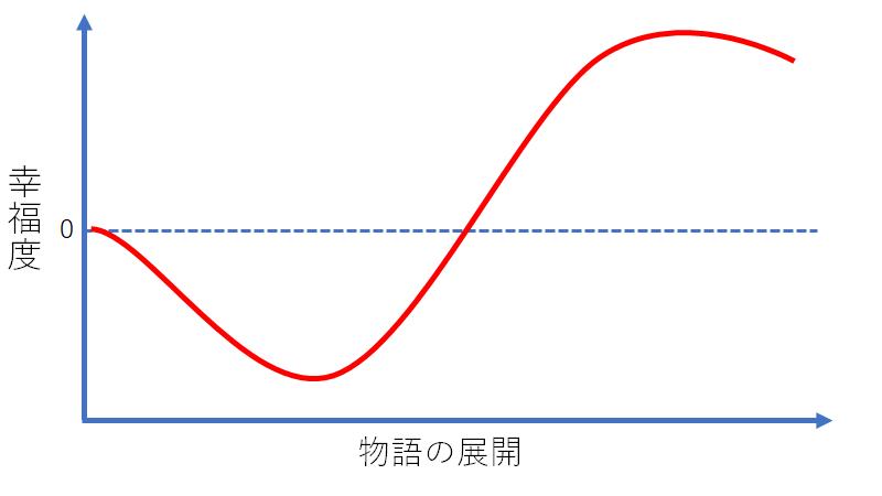 起死回生型のグラフ