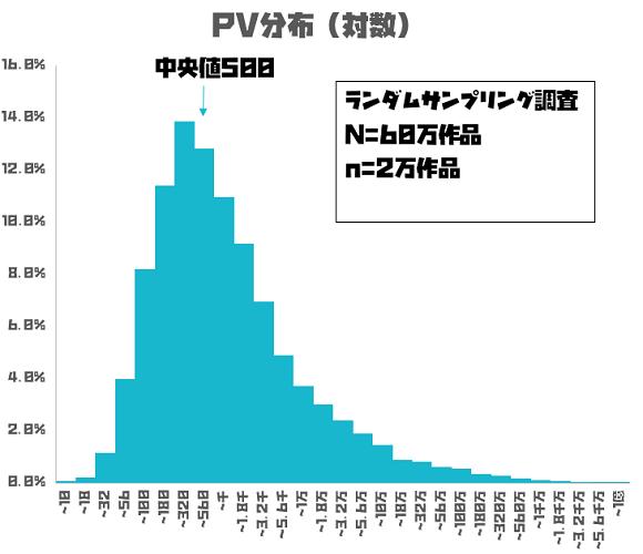 小説家になろう PV数グラフ