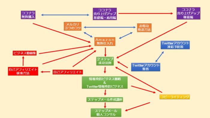 内部リンクの配線図
