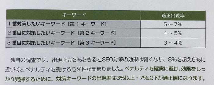 SEO対策キーワードの適正出現率