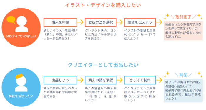 SKIMAの売買の仕組み