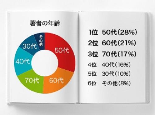 パレードブックス 自費出版層円グラフ