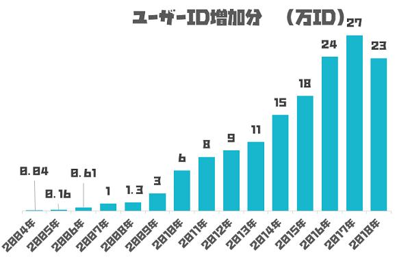 小説家になろうのユーザーID増加グラフ