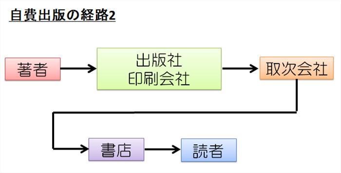 自費出版の経路2