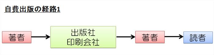自費出版の経路1