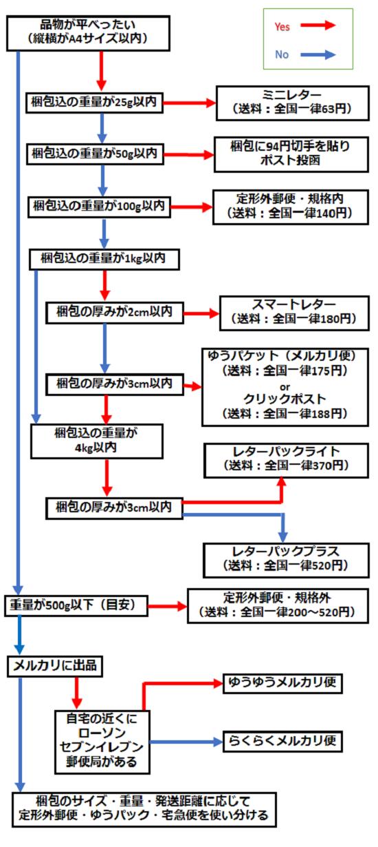 メルカリでオススメの発送方法が分かるチャート図