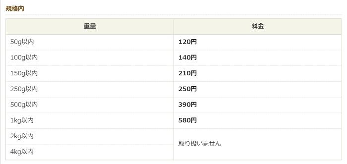 定形外郵便(規格内)の料金表